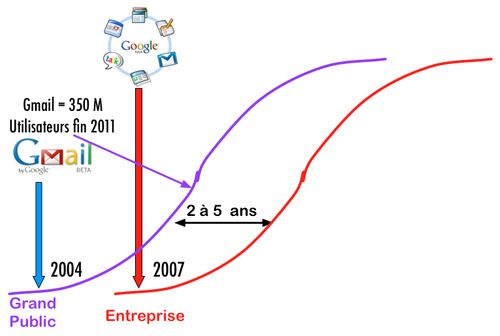 Gauss Décalage Grand public Entreprise Gmail Google Apps