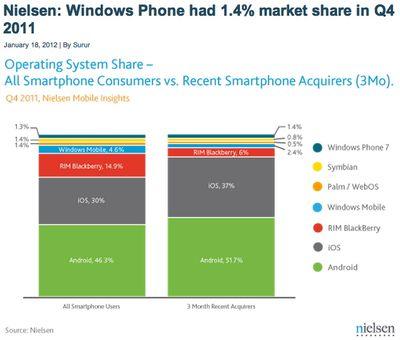 Nielsen market share smartphones USA Q4 2011