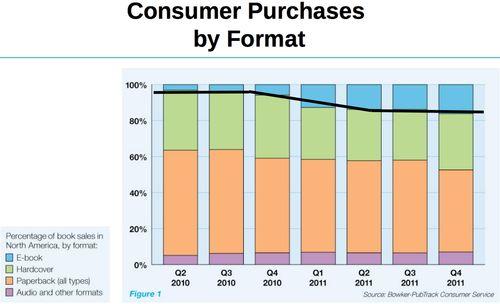Book sales USA - plateau for ebooks