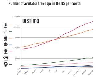Distimo - Free apps : platform:time