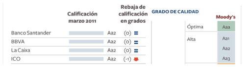 Moody's banques Espagnoles