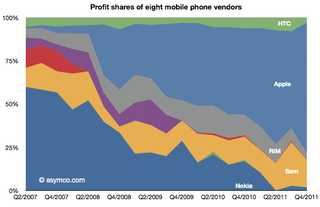 Profit share of Apple: other phones vendors