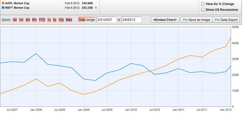 Apple vs Microsoft Market Cap 5 years