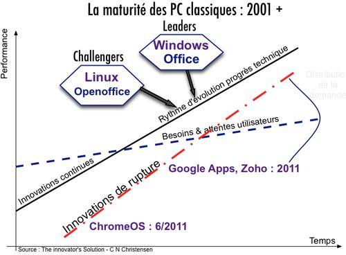 Modèle Christensen- Windows PC