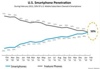 US = 50% of smartphones:features
