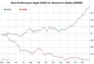 Stockmarket 12 months Apple vs RIM