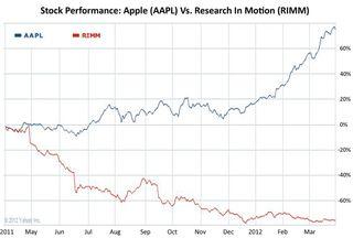 Stockmarket 12 months Apple vs RIM