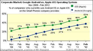 Croissance iOS Android Entreprises