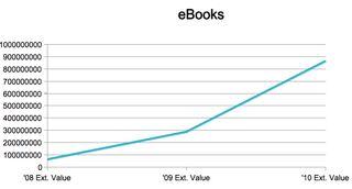 Croissance marché ebooks