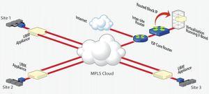 MPLS - VPN
