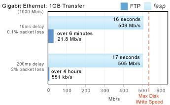 FASP vs FTP