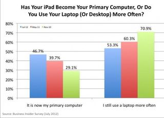 IPad as primary computer