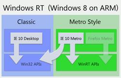 Windows RT no Browser access