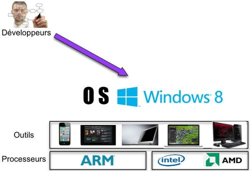 Guerre poste travail Microsoft view