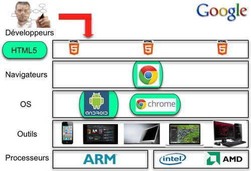 Google Key components Workstation V2