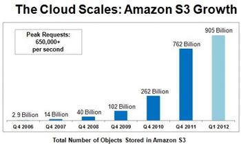 Number objects in AWS S3