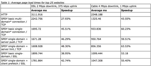 SPDY average increase in speed
