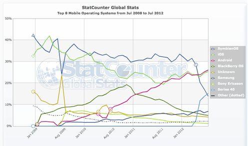World OS mobiles 7:2012
