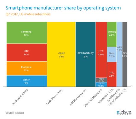US marketshare smartphones:OS Q2 2012