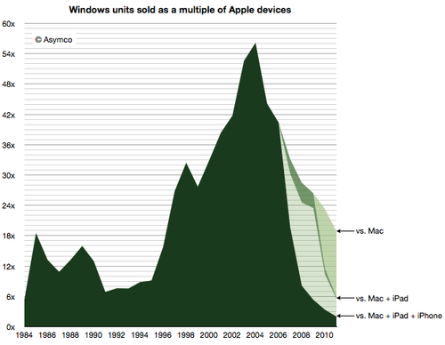 Windows sold : Apple all devices