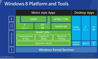 Windows 8 different platforms & tools