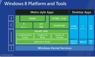 Windows 8 different platforms & tools
