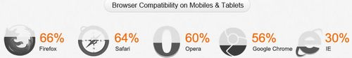 HTML5 compatibility on mobiles