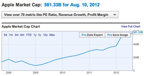 Apple Market Cap 2007 - 2012