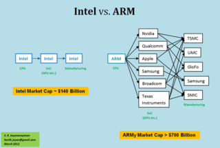 Intel-vs-ARM ecosystem