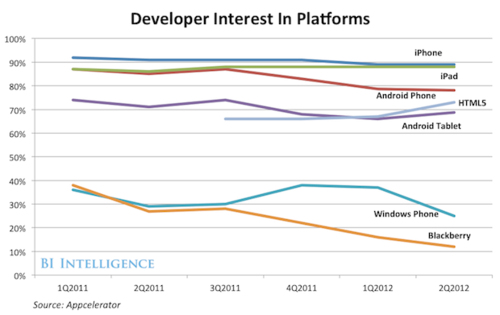 Developper interest in platforms