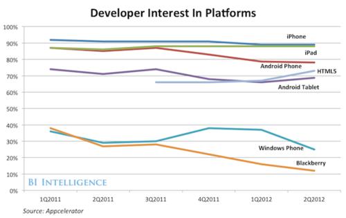 Developper interest in platforms