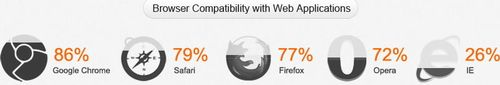 Browser compatibility HTML5