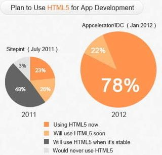 HTML5 developers plan to use