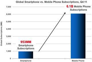 Q4 2011 - numbers smartphones vs mobiles