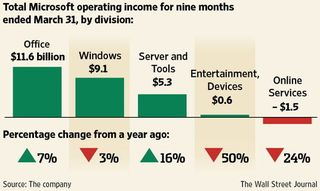 Microsoft revenues : division march 2012
