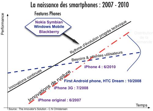 Christensen- Smartphones 2007