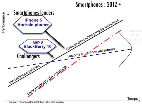 Christensen- smarphones 2012