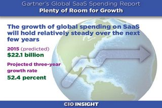 Gartner SaaS growth