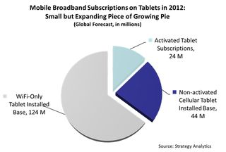 Tablets 2012 - Wi-Fi vs 3G