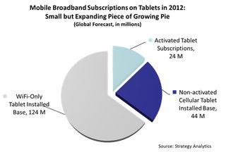 Tablets 2012 - Wi-Fi vs 3G