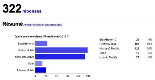 Résultats votes OS mobiles 322 réponses