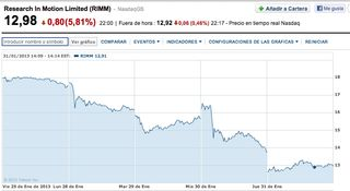 RIM Share Price 2 days after BB10 announced