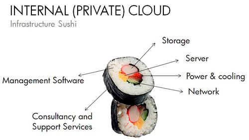 Sushi private cloud