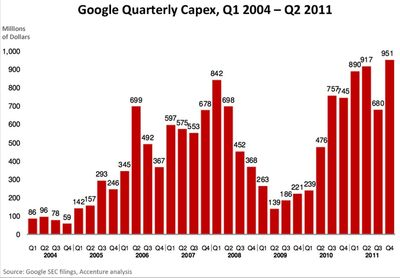 Google quarterly Capex 2004 - 2011 -