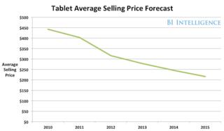Tablet average selling price