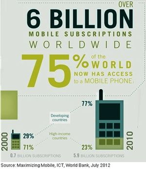 6 Billions mobiles phones users