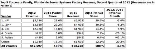 Q2 2012 Word market sales servers vendors