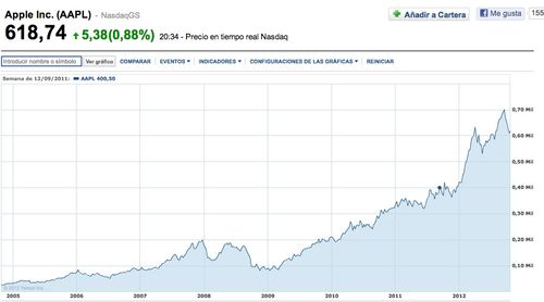 Apple share price - 2005 - 2012