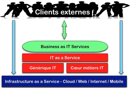 Business as an IT service