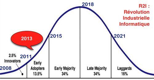 Gauss R2I 2008 - 2021